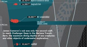 Record-Breaking Mariana Trench Dive – James Cameron's Deep Ocean Dive, Diagram...